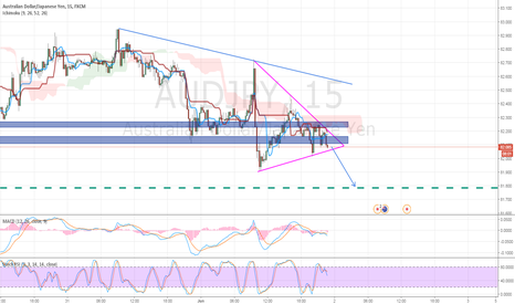 AUDJPY: [AUDJPY] Potential short opportunity on 15 min