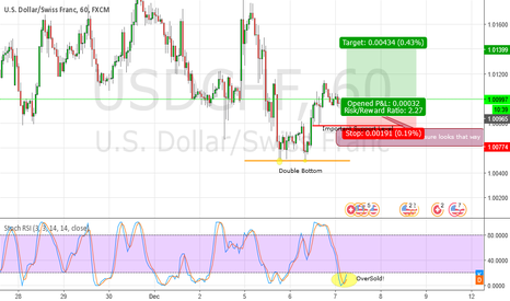 USDCHF: USDCHF Long (Pure Price Action Setup)