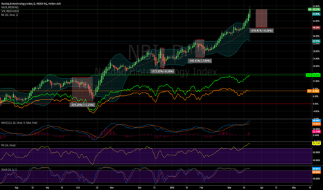 NBI: #Nasdaq #Biotech It ought to correct overbought