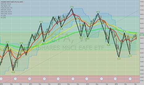 EFA: GET OUT OF THE S&P RUT: LOOK AT ETF'S AND INDIES