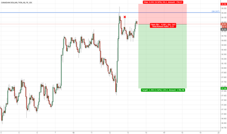 CADJPY: CADJPY: Quick Short Here