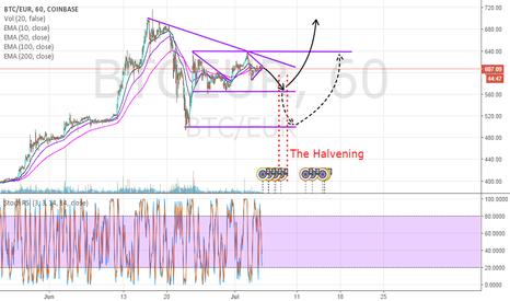 BTCEUR: BTC/EUR: short, halvening, long, profit
