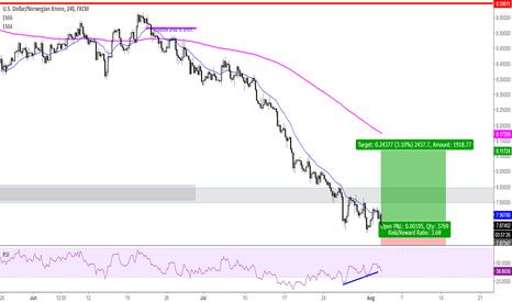 USDNOK: POI, potential turning point, good RR