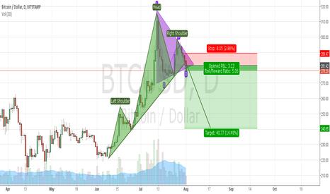 BTCUSD: bitcoin down