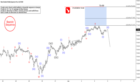 NZDJPY: NZDJPY Ready to Turn After Completing Zig-Zag Structure?