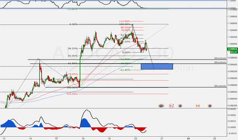 AUDCAD: Structure + 61.8% + A=CD