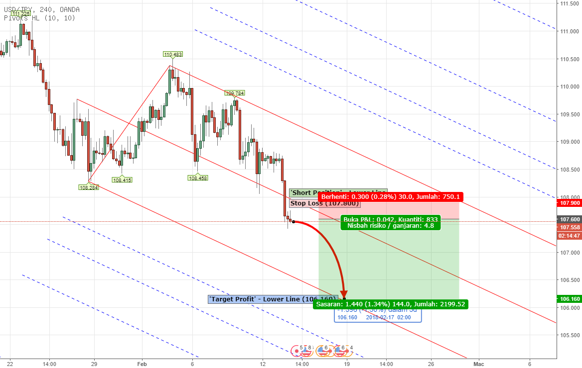 PITCHFORK - Forex USDJPY Analysis Feb 13th - 16th , 2018