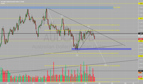 AUDCAD: AUD/CAD SELL SELL SELL !!!