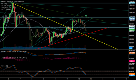 BTCUSD: 12Jan - BTCUSD - 2h - shows strong support lines