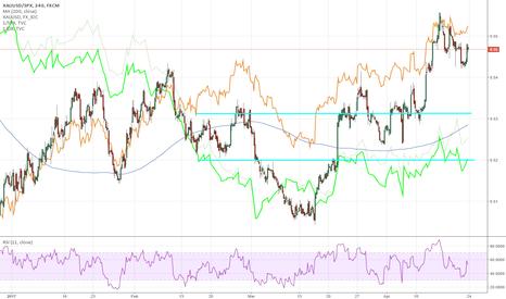 XAUUSD/SPX: Gold Sell