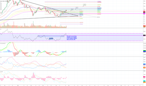 BTCUSD: BTC - I brought you the juice, now here is your bagel