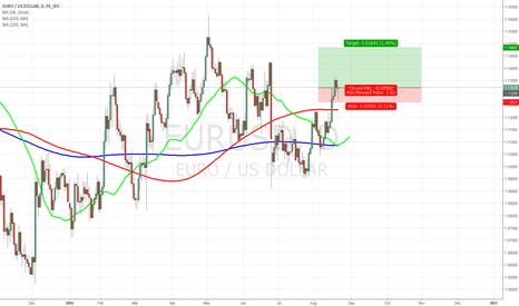 EURUSD: EURUSD nice RR long trade