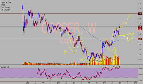 COPPER: Cu - set for a target of 3.80