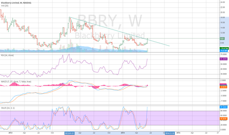 BBRY: BBRY - Weekly bullish