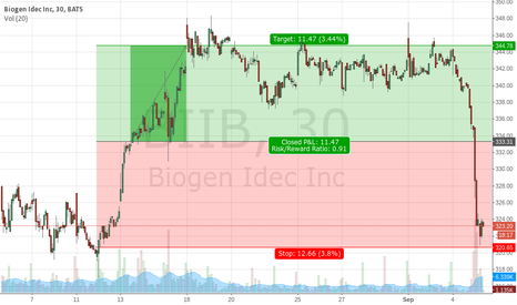 BIIB: buying BIIB January 2015 calls, equivalent to 100 shares
