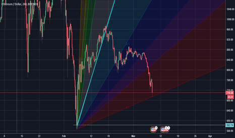 ETHUSD: Fan Gann Completed!!