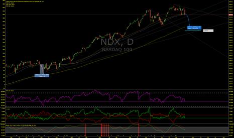 NDX: NASDAQ 100 not done dropping