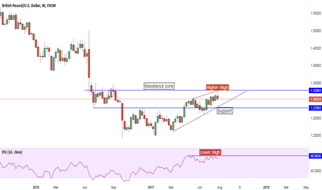 GBPUSD: Correction in GBPUSD anticipated