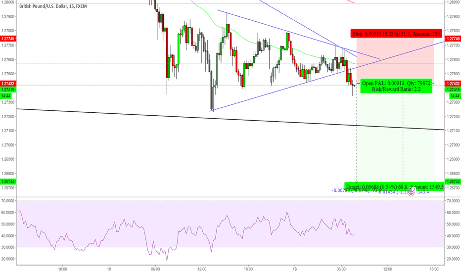 GBPUSD: GBPUSD sell now