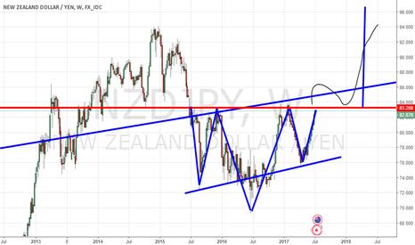 NZDJPY: possible buy