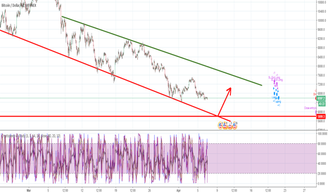 BTCUSD: Where will the BTC floor be?