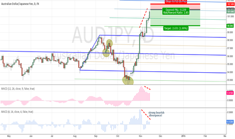 AUDJPY: AUDJPY might be needing to catch breath