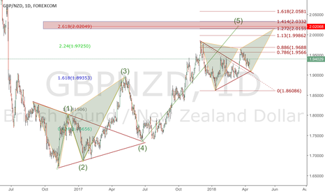 GBPNZD: GBPNZD WILL GO TO NEXT MONTH