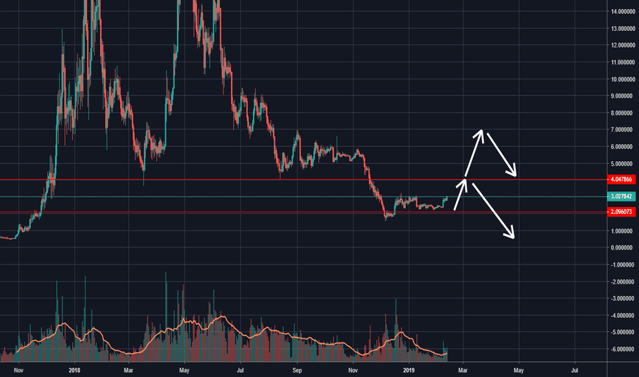EOSUSD: possible short squeeze of the century