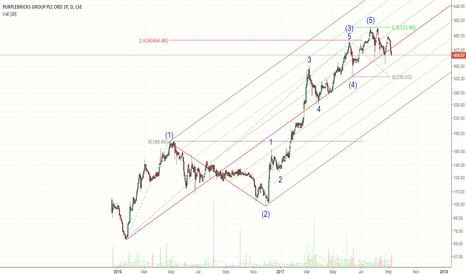 PURP: A promising short?