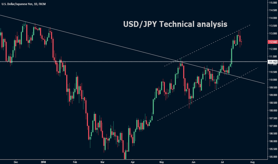 USDJPY: USD /JPY Technical analysis