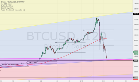 BTCUSD: Correction... over? Long
