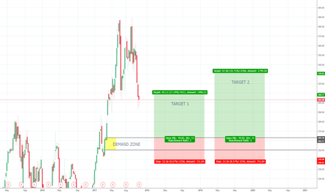 TSLA: TSLA weekly Demand - Long in the context of a monthly uptrend