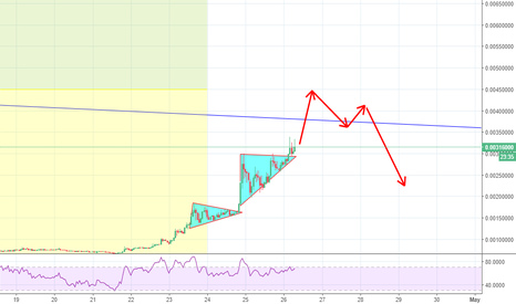 ZCLBTC: What a trend