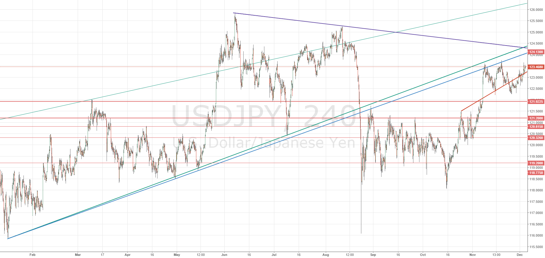 USDJPY sell below 123.40