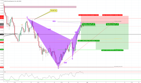 GBPJPY: Bearish BAT Formation 4HR Chart