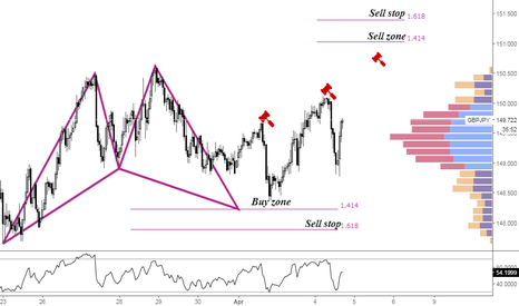 GBPJPY: GBPJPY Pending Sell order