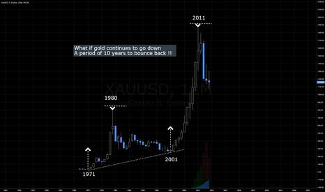 XAUUSD: Gold Chart