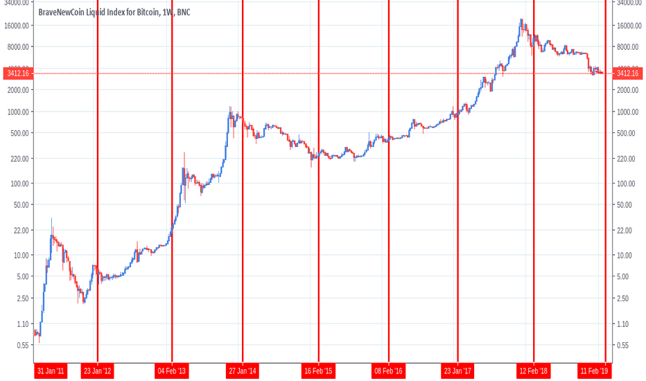 BLX: Chinese New Year has no effect on Bitcoin whatsoever