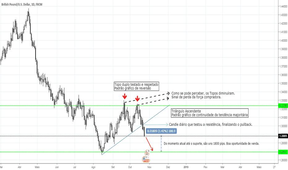 GBPUSD: GBP/USD, Triângulo Ascendente rompido e testado, D1, Venda