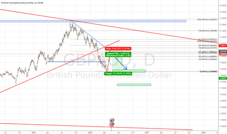 GBPAUD: looking for short position