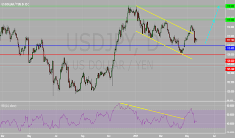 USDJPY: USDJPY Daily Chart : The Bias Remain Bullish
