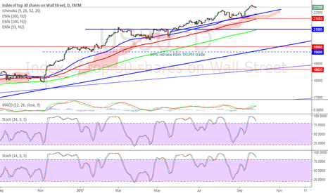 US30: #DOW sold at 22335 - 1st target the blue trend around 22000