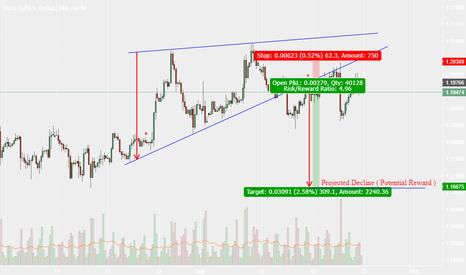 EURUSD: EURUSD H4 Still good opportunity to short it.