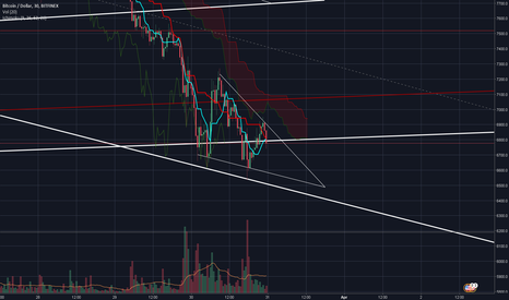 BTCUSD: Falling Wedge Formation