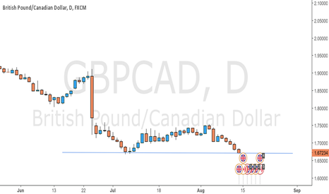 GBPCAD: Turning point or NOT?