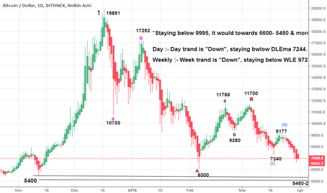 BTCUSD: *Staying below 9995, it would towards 6600- 5450 & more*