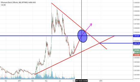ETCBTC: etc long term chart