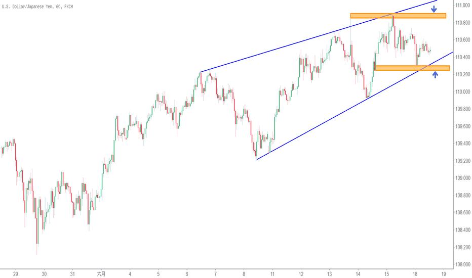 USDJPY: 【日圓】美元兌日元呈現衰竭三角形?