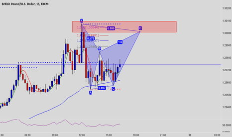 GBPUSD: #GBPUSD Bat Pattern Short