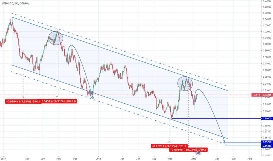 NZDSGD: NZDSGD: Long term short opportunity.